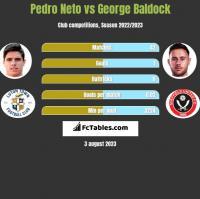 Pedro Neto vs George Baldock h2h player stats