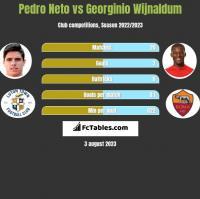 Pedro Neto vs Georginio Wijnaldum h2h player stats