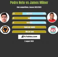 Pedro Neto vs James Milner h2h player stats