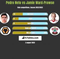 Pedro Neto vs Jamie Ward-Prowse h2h player stats