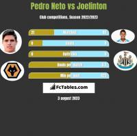 Pedro Neto vs Joelinton h2h player stats