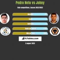 Pedro Neto vs Johny h2h player stats