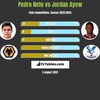 Pedro Neto vs Jordan Ayew h2h player stats