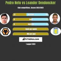 Pedro Neto vs Leander Dendoncker h2h player stats