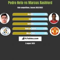 Pedro Neto vs Marcus Rashford h2h player stats