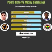 Pedro Neto vs Michy Batshuayi h2h player stats