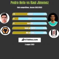 Pedro Neto vs Raul Jimenez h2h player stats