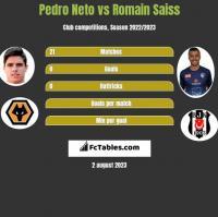 Pedro Neto vs Romain Saiss h2h player stats