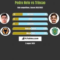 Pedro Neto vs Trincao h2h player stats