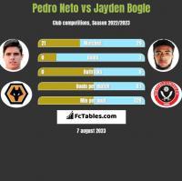 Pedro Neto vs Jayden Bogle h2h player stats