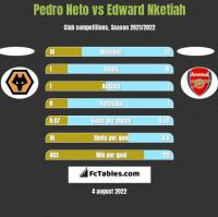 Pedro Neto vs Edward Nketiah h2h player stats