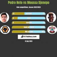 Pedro Neto vs Moussa Djenepo h2h player stats