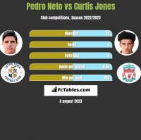 Pedro Neto vs Curtis Jones h2h player stats