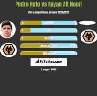 Pedro Neto vs Rayan Ait Nouri h2h player stats