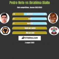 Pedro Neto vs Ibrahima Diallo h2h player stats