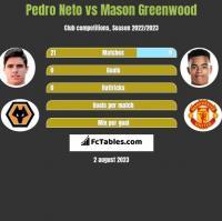 Pedro Neto vs Mason Greenwood h2h player stats