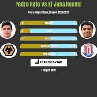 Pedro Neto vs Ki-Jana Hoever h2h player stats