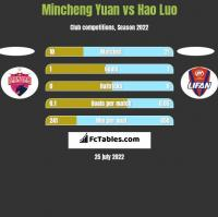 Mincheng Yuan vs Hao Luo h2h player stats