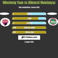 Mincheng Yuan vs Dilmurat Mawlanyaz h2h player stats