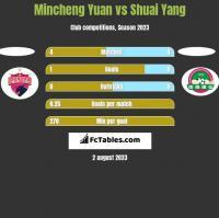 Mincheng Yuan vs Shuai Yang h2h player stats