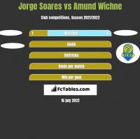 Jorge Soares vs Amund Wichne h2h player stats