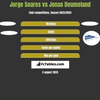 Jorge Soares vs Jonas Deumeland h2h player stats