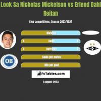Look Sa Nicholas Mickelson vs Erlend Dahl Reitan h2h player stats