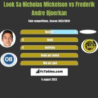 Look Sa Nicholas Mickelson vs Frederik Andre Bjoerkan h2h player stats