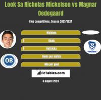 Look Sa Nicholas Mickelson vs Magnar Oedegaard h2h player stats
