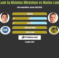 Look Sa Nicholas Mickelson vs Marius Lode h2h player stats