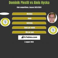 Dominik Plestil vs Alois Hycka h2h player stats
