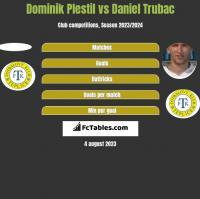Dominik Plestil vs Daniel Trubac h2h player stats