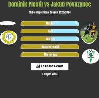 Dominik Plestil vs Jakub Povazanec h2h player stats