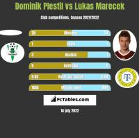Dominik Plestil vs Lukas Marecek h2h player stats