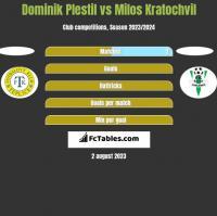 Dominik Plestil vs Milos Kratochvil h2h player stats