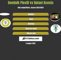 Dominik Plestil vs Rafael Acosta h2h player stats