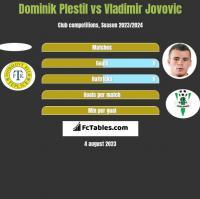 Dominik Plestil vs Vladimir Jovovic h2h player stats