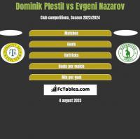 Dominik Plestil vs Evgeni Nazarov h2h player stats