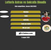 Lefteris Astras vs Sokratis Dioudis h2h player stats