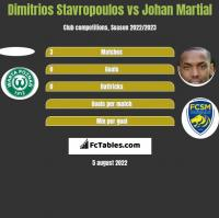 Dimitrios Stavropoulos vs Johan Martial h2h player stats