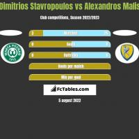 Dimitrios Stavropoulos vs Alexandros Malis h2h player stats