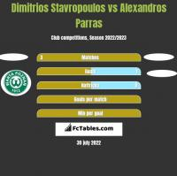 Dimitrios Stavropoulos vs Alexandros Parras h2h player stats