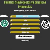 Dimitrios Stavropoulos vs Odysseas Lymperakis h2h player stats