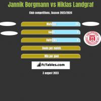 Jannik Borgmann vs Niklas Landgraf h2h player stats