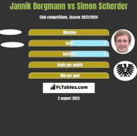 Jannik Borgmann vs Simon Scherder h2h player stats