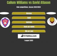 Callum Williams vs David Atlason h2h player stats