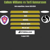 Callum Williams vs Torfi Gunnarsson h2h player stats