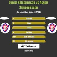 Daniel Hafsteinsson vs Asgeir Sigurgeirsson h2h player stats
