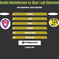 Daniel Hafsteinsson vs Einar Logi Einarsson h2h player stats