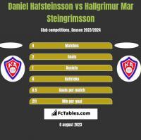 Daniel Hafsteinsson vs Hallgrimur Mar Steingrimsson h2h player stats
